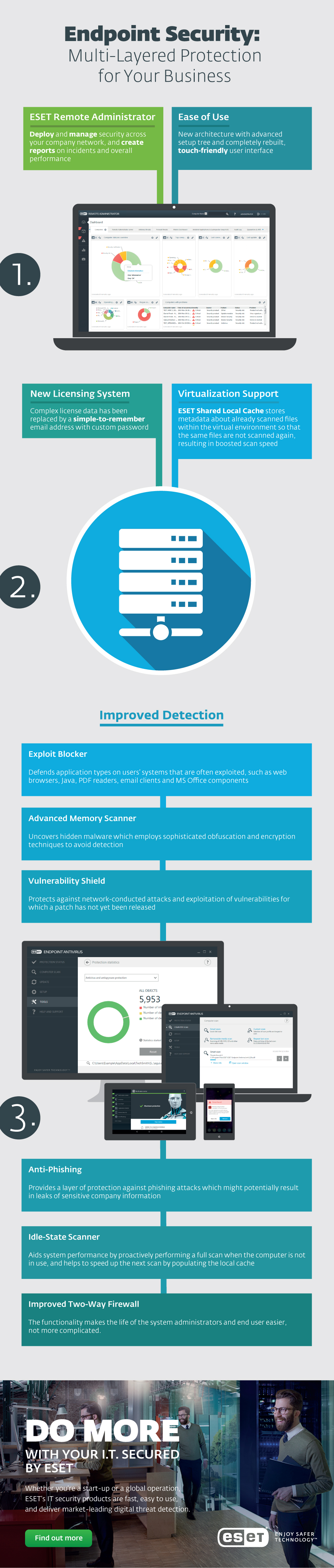 Endpoint_security_MLP_infographic_final