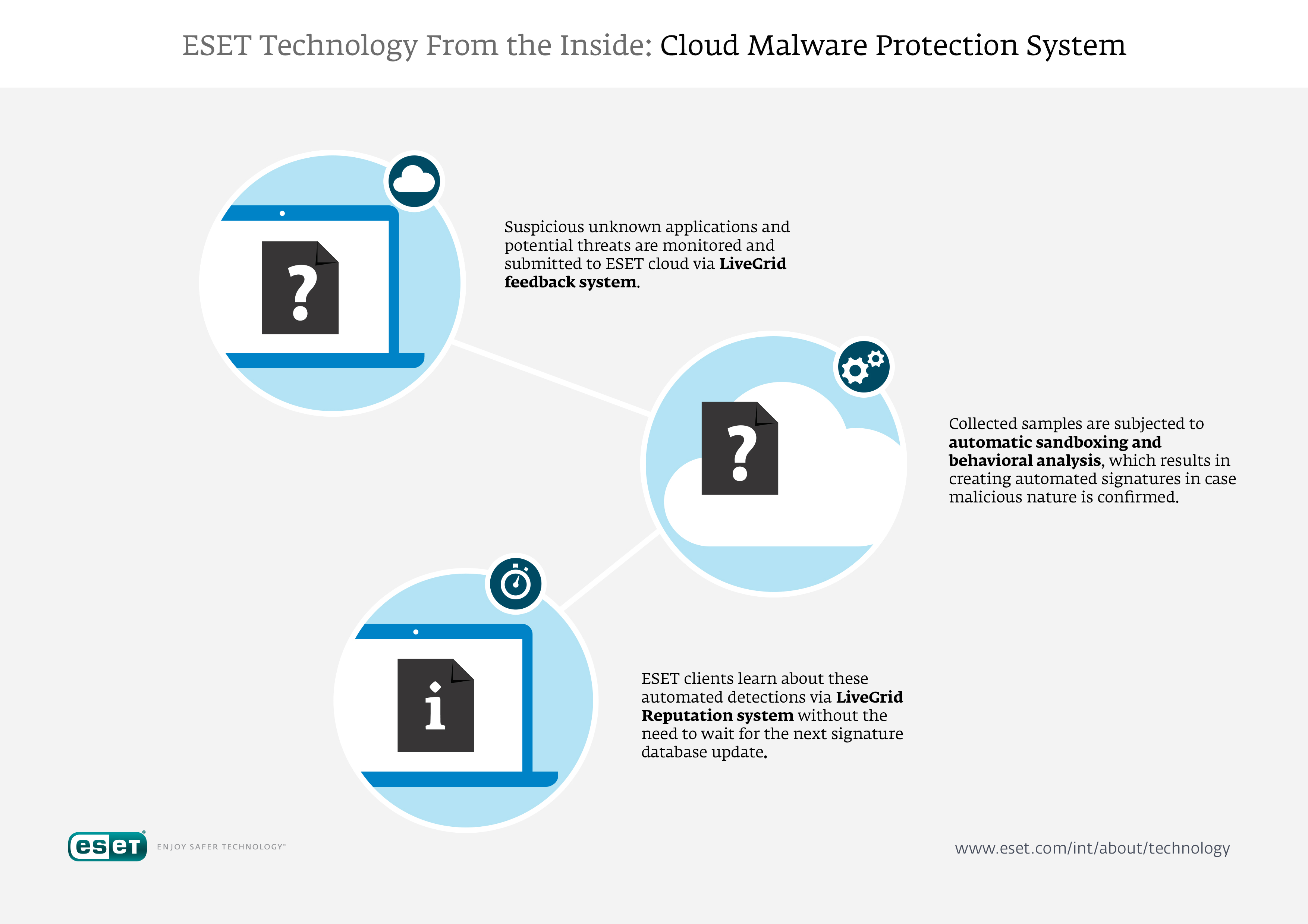 V9_09_Technology_From_The_Inside_Cloud_Malware_Protection_System