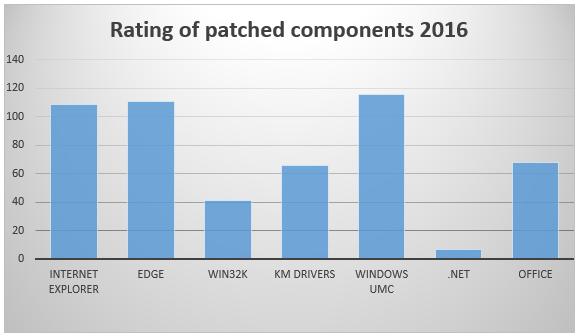 windows-exploitations-2016